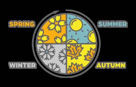 年間のプロモーション設計まで策定するイメージとして春夏秋冬の花や風物のイラストを表示