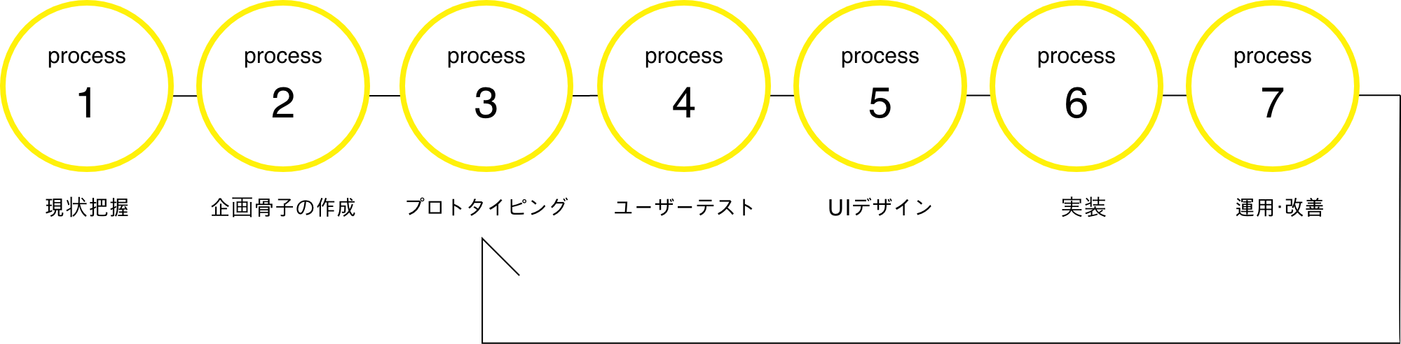 基本的な制作プロセス