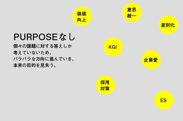 PURPOSE(パーパス)がないと本来の目的を見失うことの図解。