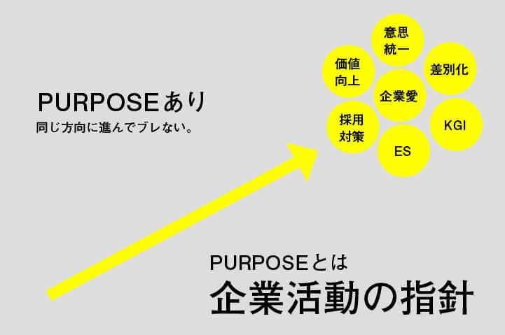 PURPOSE(パーパス)とは企業活動の指針の図解