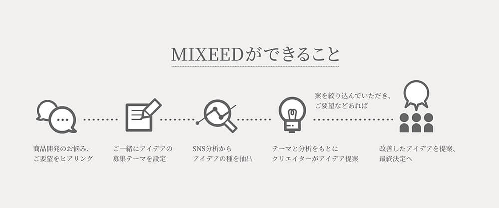 MIXEED説明