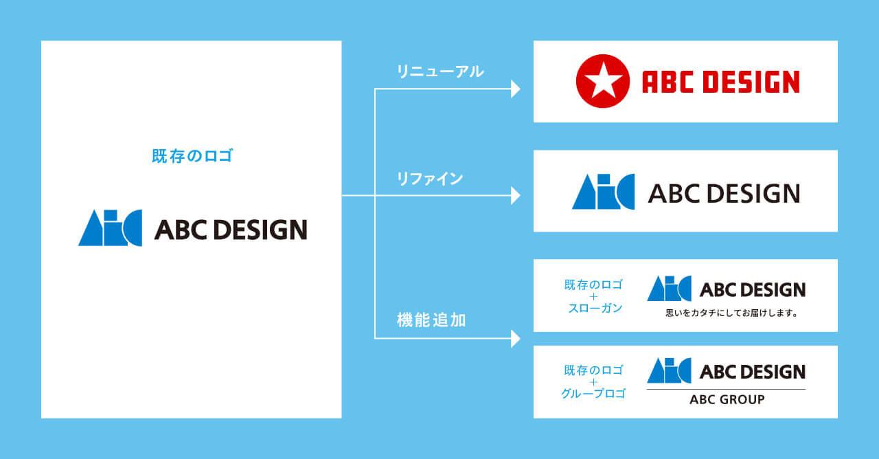 「ロゴの開発例」の図